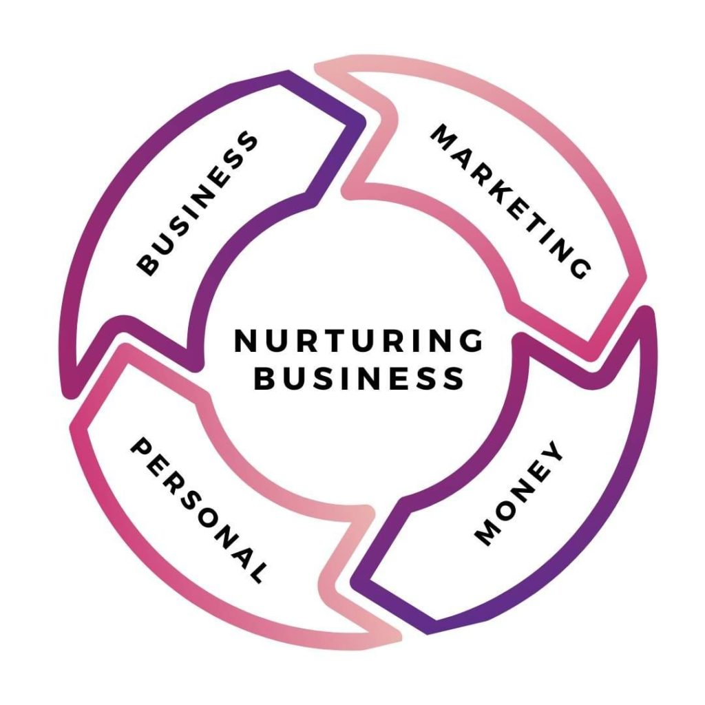 Logo Nurturing Business: a support group for entrepreneurs. Great business investments.